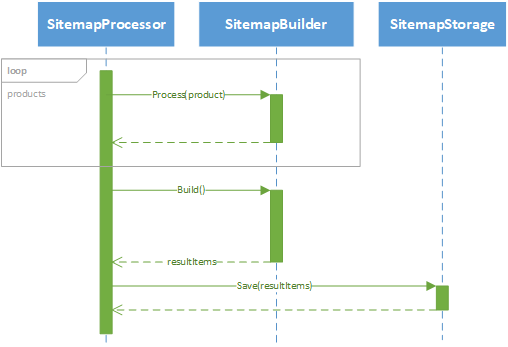 Sitemap developer information